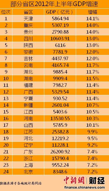2010-2016年gdp_2017年gdp增速_2010年天津gdp